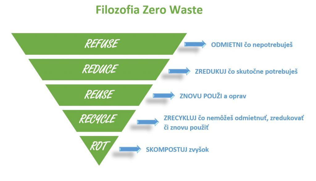 zero waste slovakia