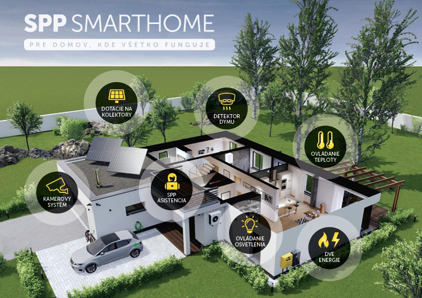 SPP Smarthome