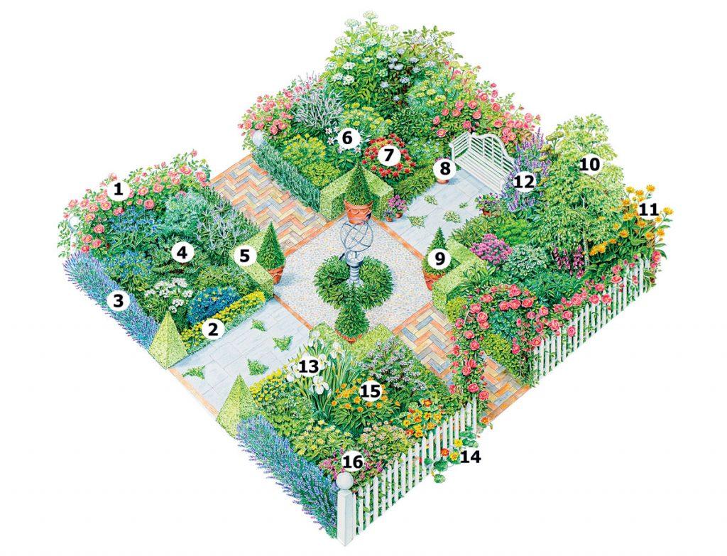 Návrh romantickej záhrady s množstvom rôznych druhov kvetov.