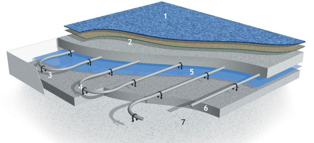 vrstvy teplovodného podlahového vykurovania