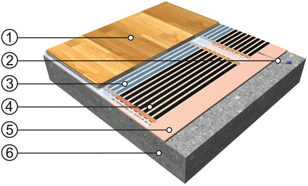 vrstvy elektrického podlahového vykurovania s vykurovacou fóliou