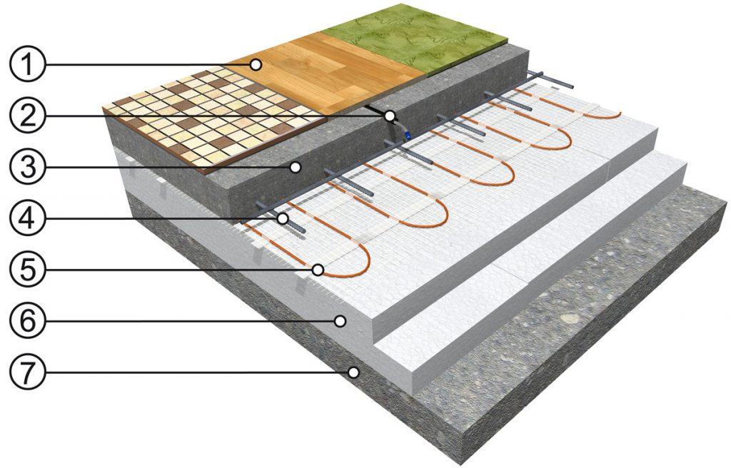 vrstvy elektrického podlahového vykurovania s vykurovacou rohožou