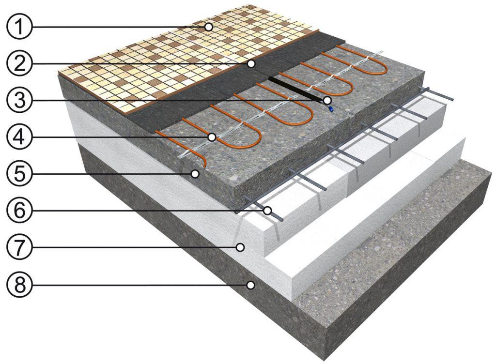 vrstvy elektrického podlahového vykurovania s vykurovacími káblami