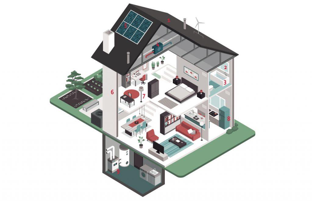 Šetrenie energií v domácnosti: schéma rodinného domu s možnosťami, kde ušetriť