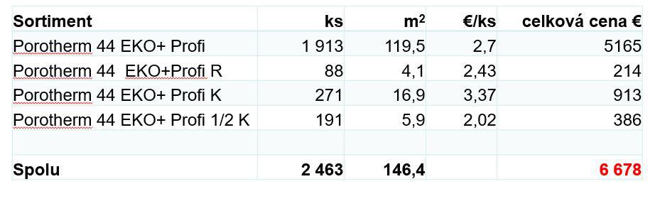 Kalkulacia s doplnkovými tehlami