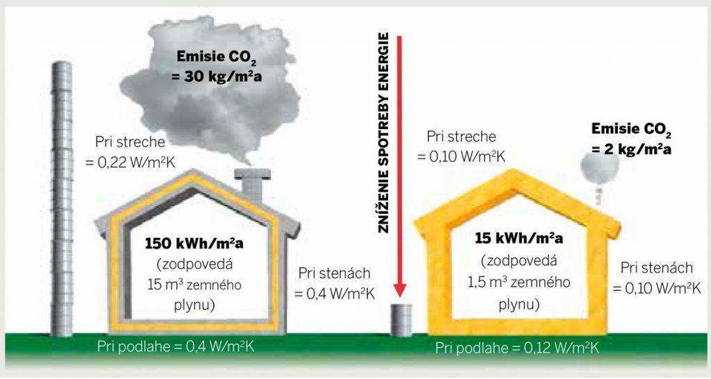 zmena pravidiel pre stavbu domu pre rok 2021: Porovnanie spotreby tepla, energie na vykurovanie amnožstva emisií CO2 na vykurovanie 1 m2 podlahovej plochy