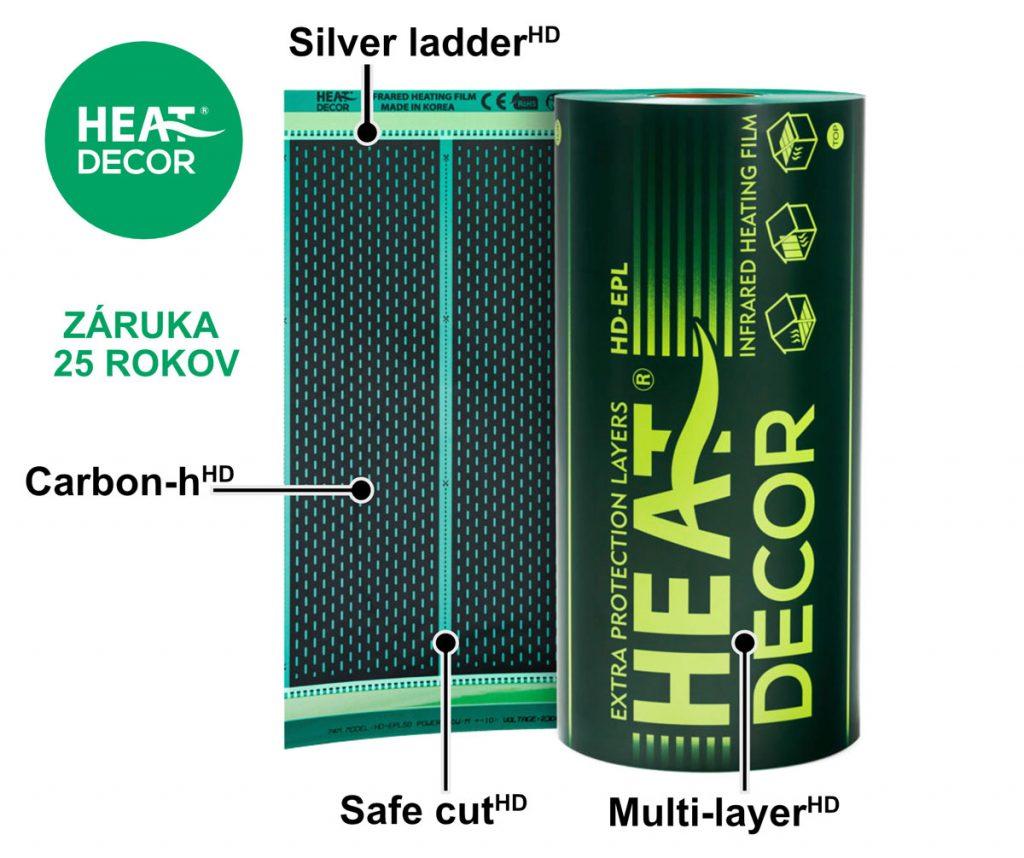 vykurovacia fólia Heat Decor