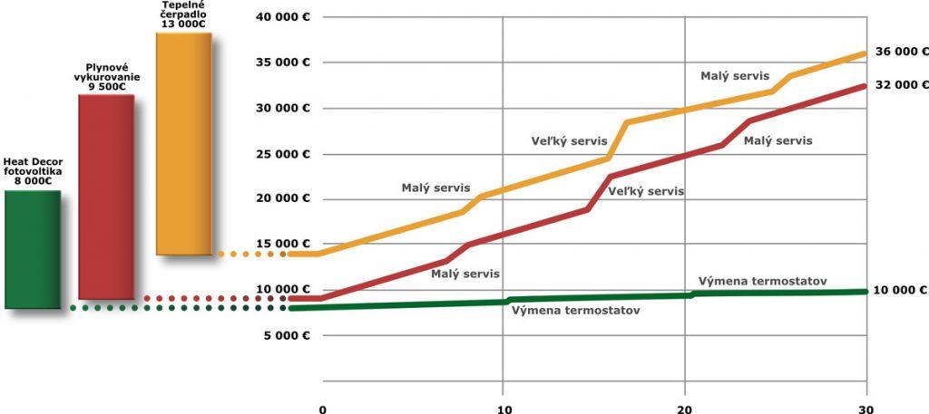 Porovnanie najčastejšie aplikovaných vykurovacích systémov